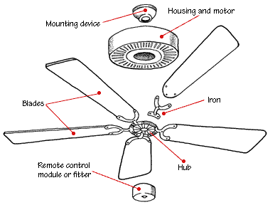 How ceiling fans work home decor selection how ceiling fans work aloadofball Gallery