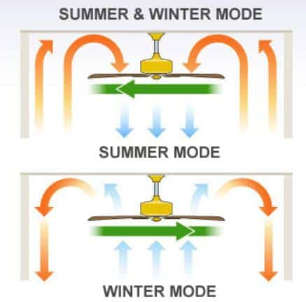 Ceiling fan use in winter for What size ceiling fan do i need