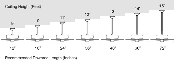 How are ceiling fans measured - downrod diagram